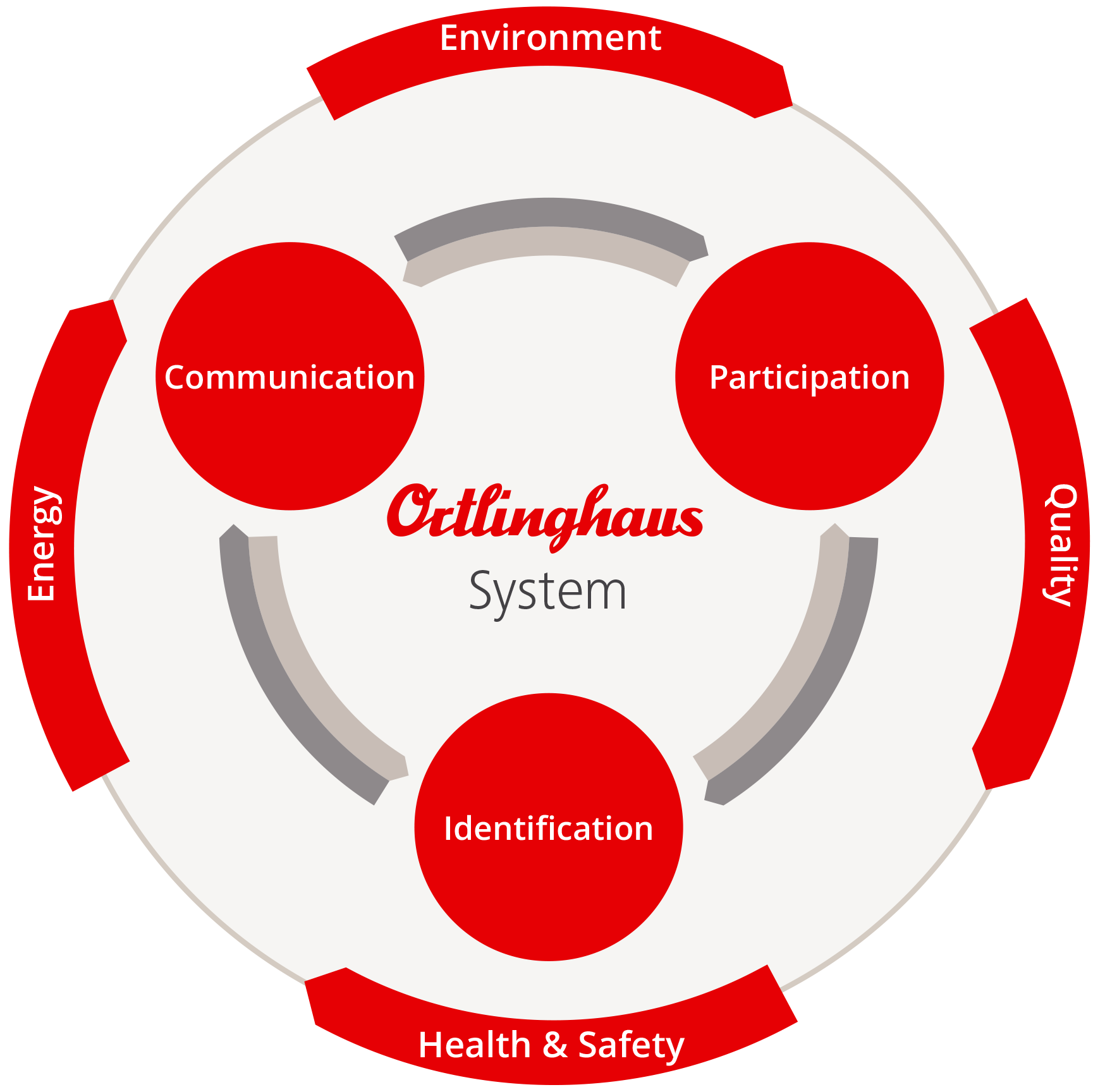 5 benefits of a fully integrated information system